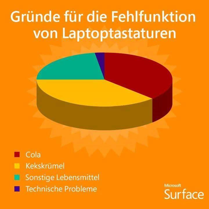 grund-Tastatur-Problem-Fehlfunktion-PC-Support